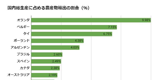 日本食品の輸出額