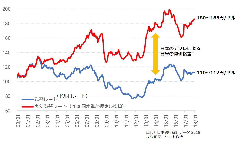 ドル 為替 円 レート