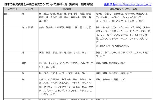 日本の観光資源と体験型観光コンテンツの素材一覧